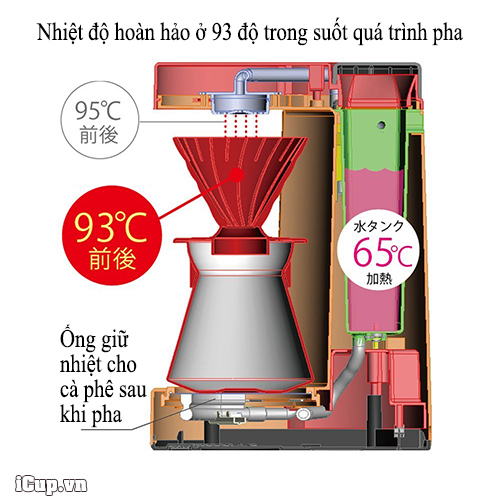 93 độ là nhiệt độ hoàn hảo đối với phương pháp pha cà phê Pour Over