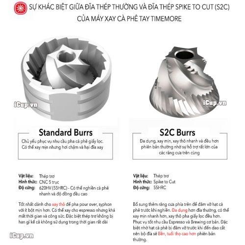 S2C-Burrs-vs-standard-Burrs