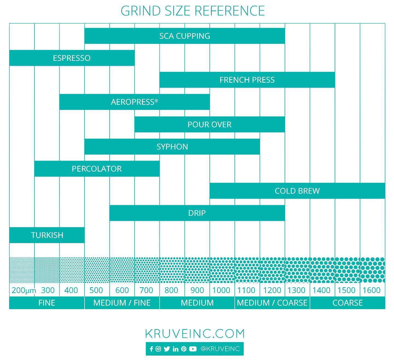 Gợi ý về kích thước bột cà phê của Kruve với mỗi phương pháp pha khác nhau